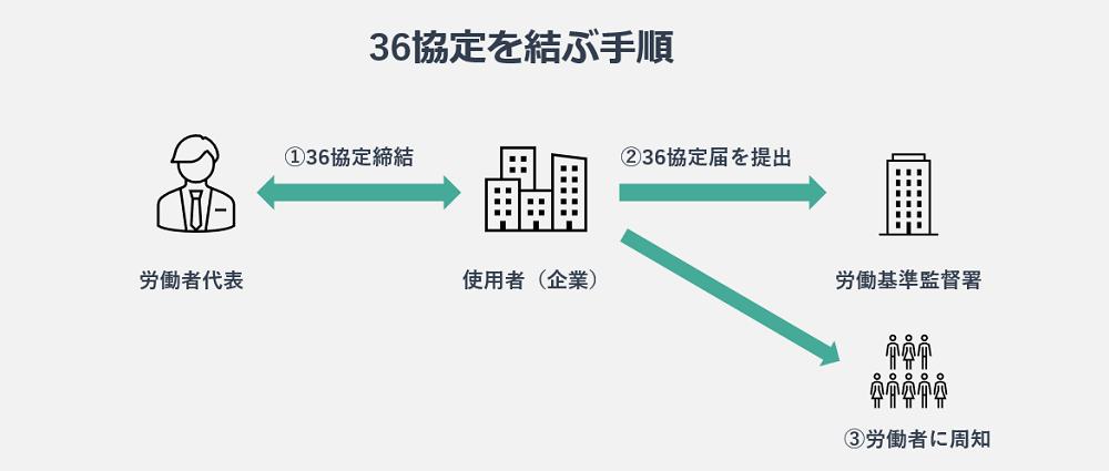 36協定結ぶ手順の図