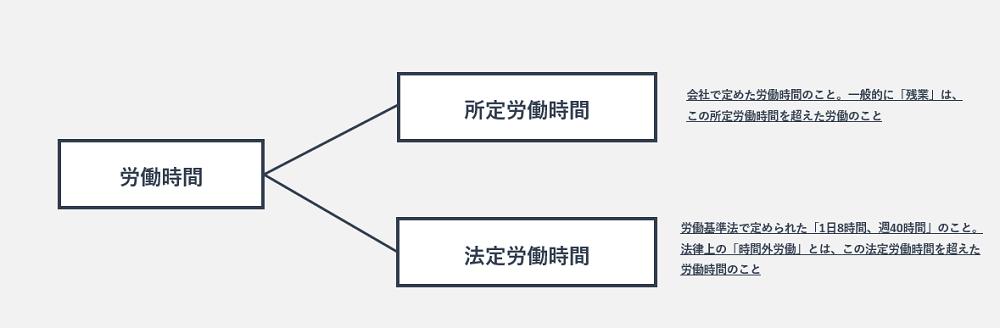 労働時間の種類の図