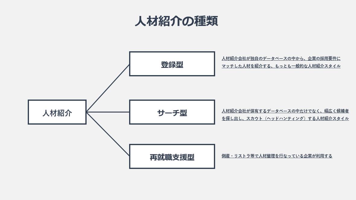 人材紹介の種類の図