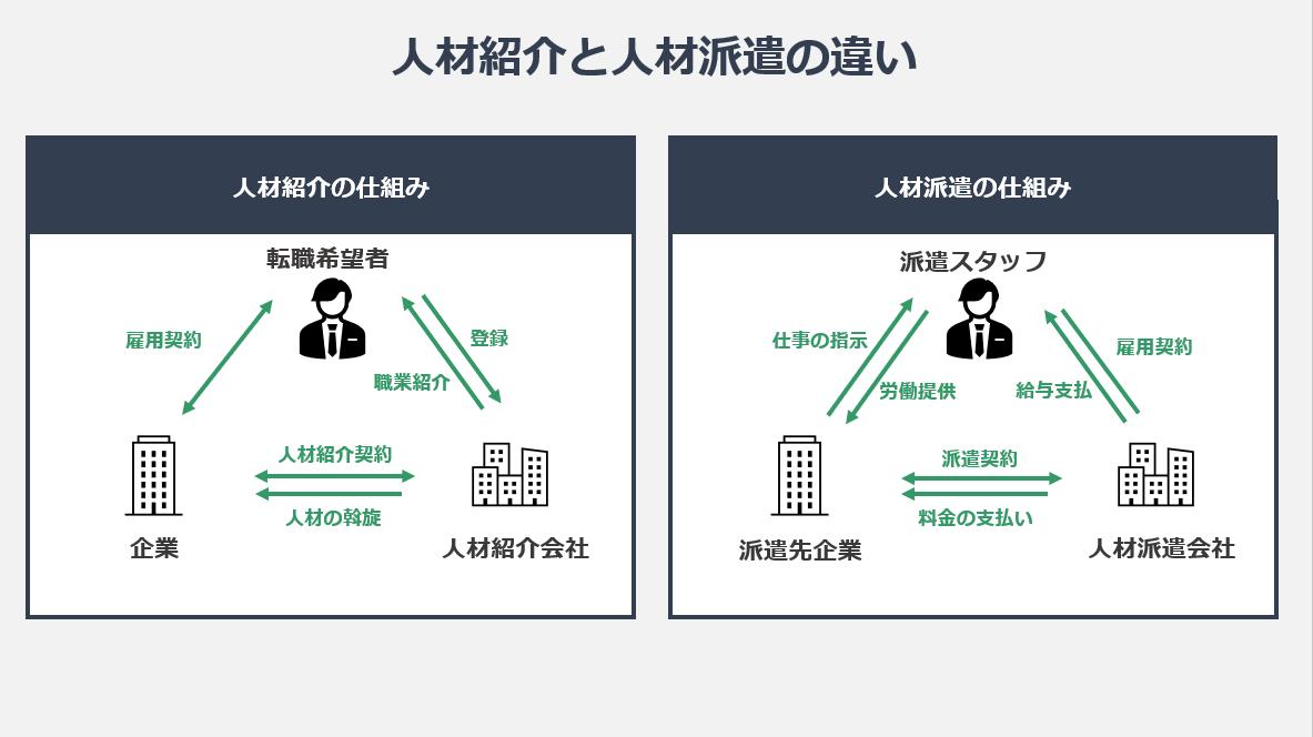人材紹介と人材派遣の違いの図
