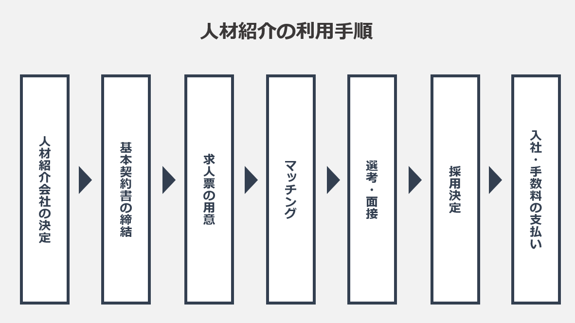 人材紹介の利用手順の図