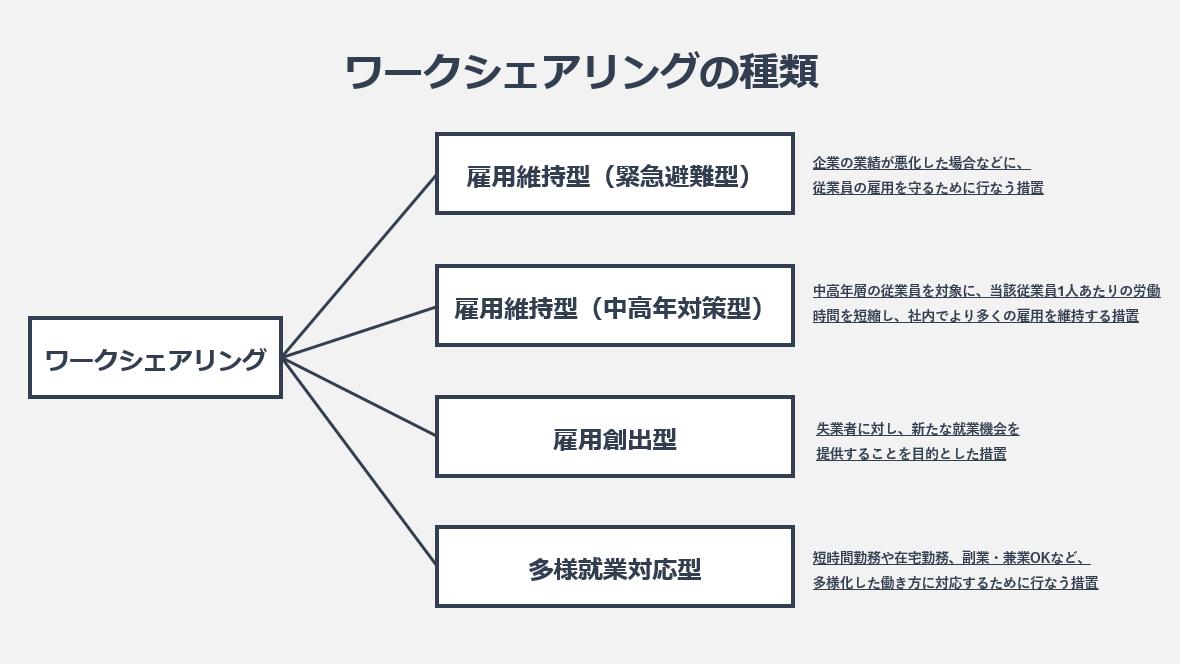 ワークシェアリングの種類の図