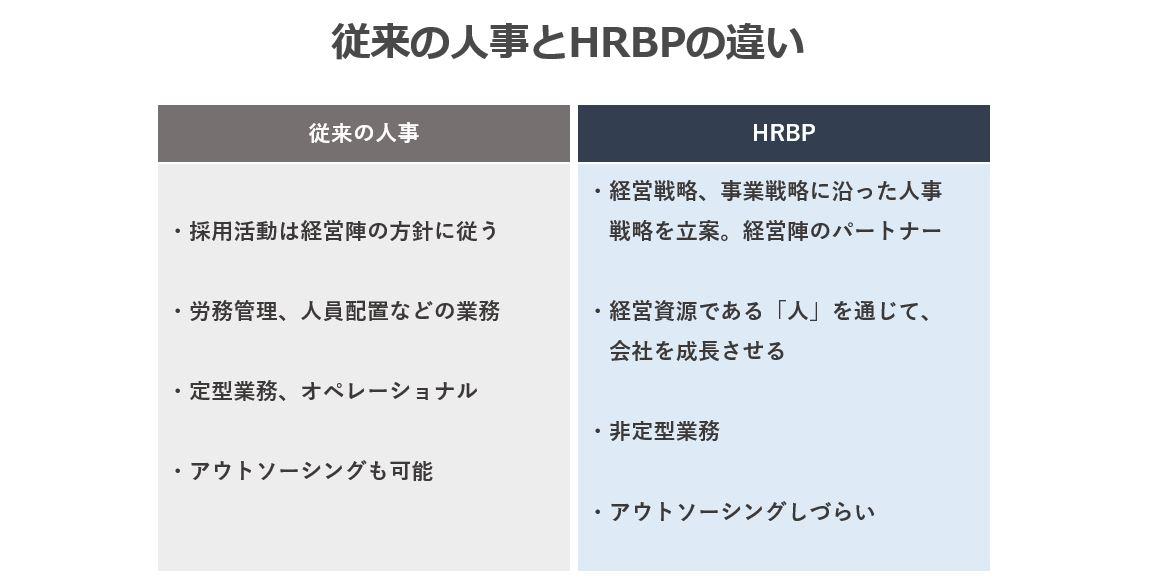 従来の人事とHRBPの違い