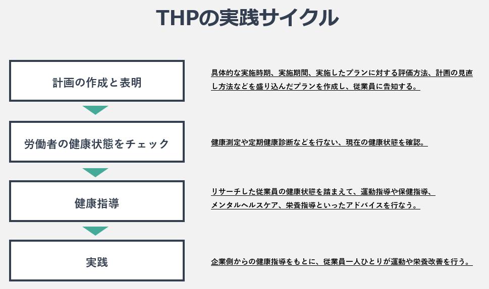 THPの実践サイクル
