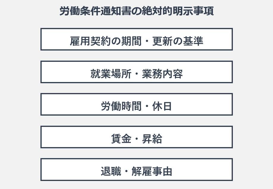 労働条件通知書の絶対的明示事項