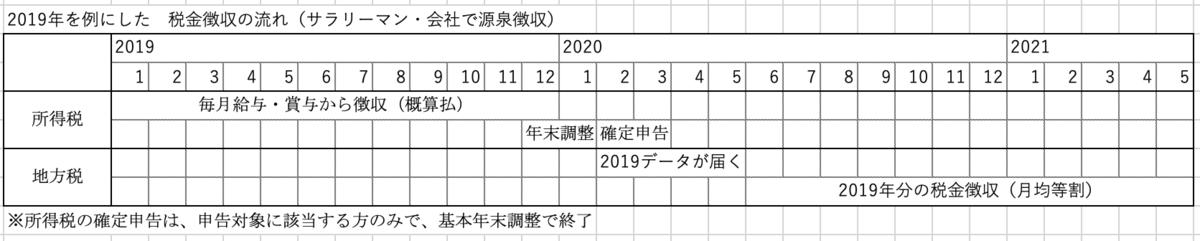 f:id:enjoy-eagle:20200511080624p:plain