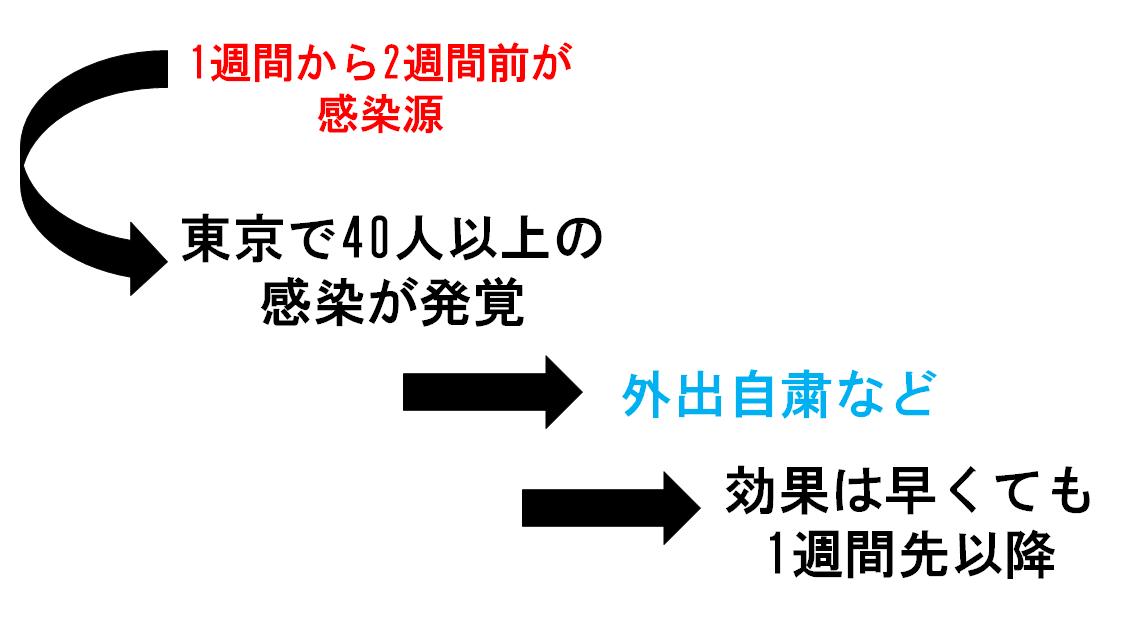 f:id:enoki3120:20200331221332p:plain