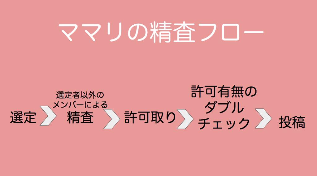 f:id:enomotominami:20190227174420p:plain:w800