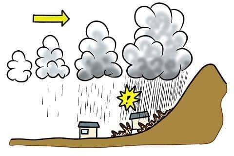 線状降水帯が発生するメカニズム