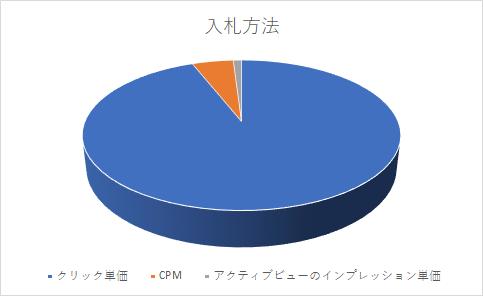 入札方法CPM