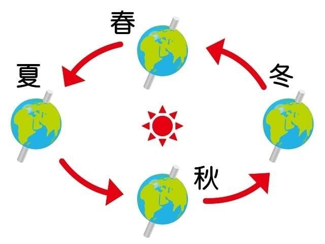 2021年の節分は2月2日?太陽の周りを1周するのは365日と6時間