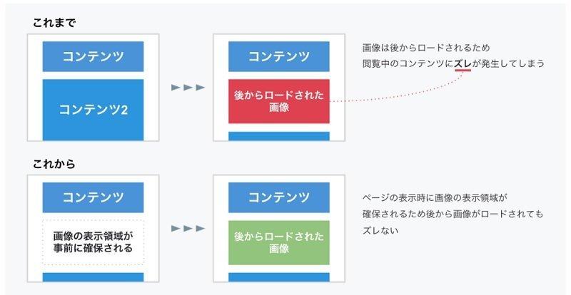 【コアウェブバイタル】はてなブログで出来る対策は?表示速度、Lazy Load、画像の遅延読み込み
