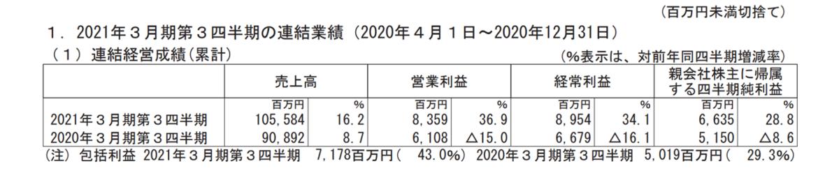 f:id:enterprise-research:20210210210716p:plain