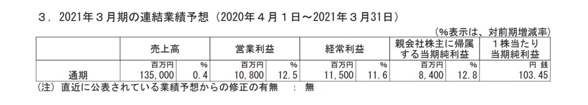 f:id:enterprise-research:20210210210842p:plain