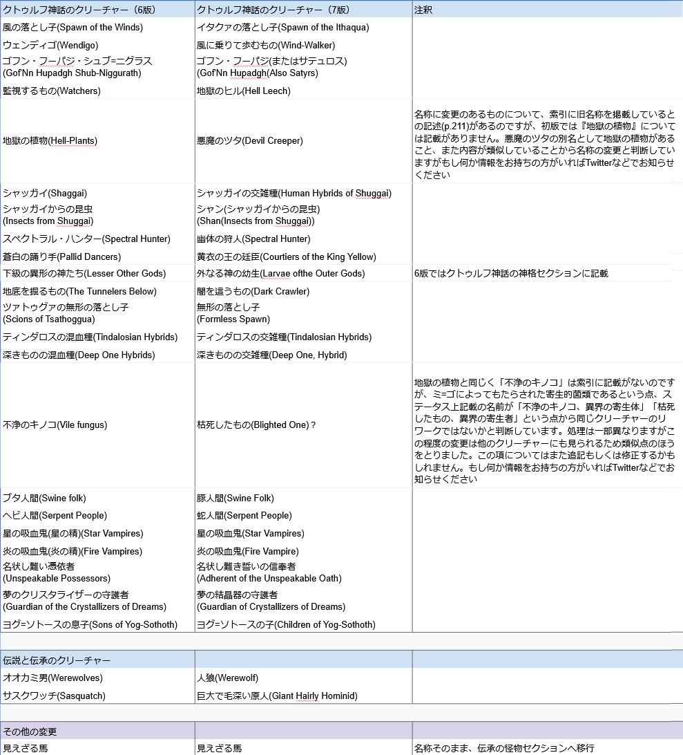 新クトゥルフ神話TRPGで名称が変更された項目の一覧その1