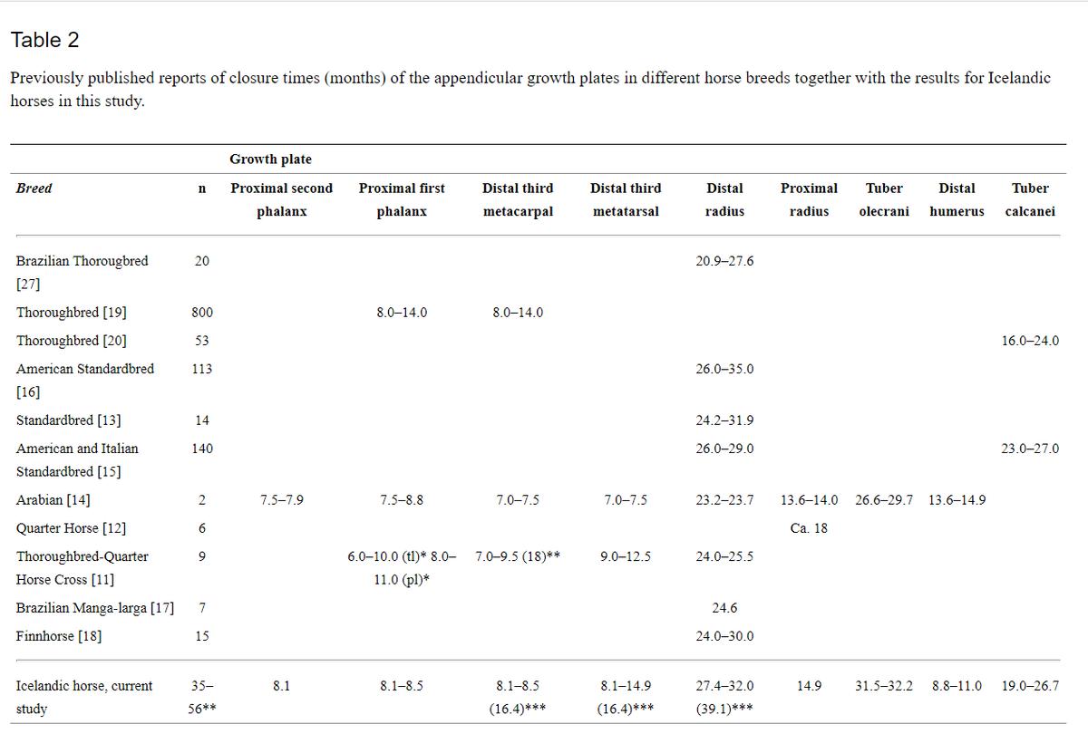 table2 strand et al. 2007