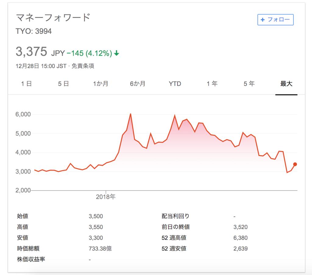 マネーフォワードの株価