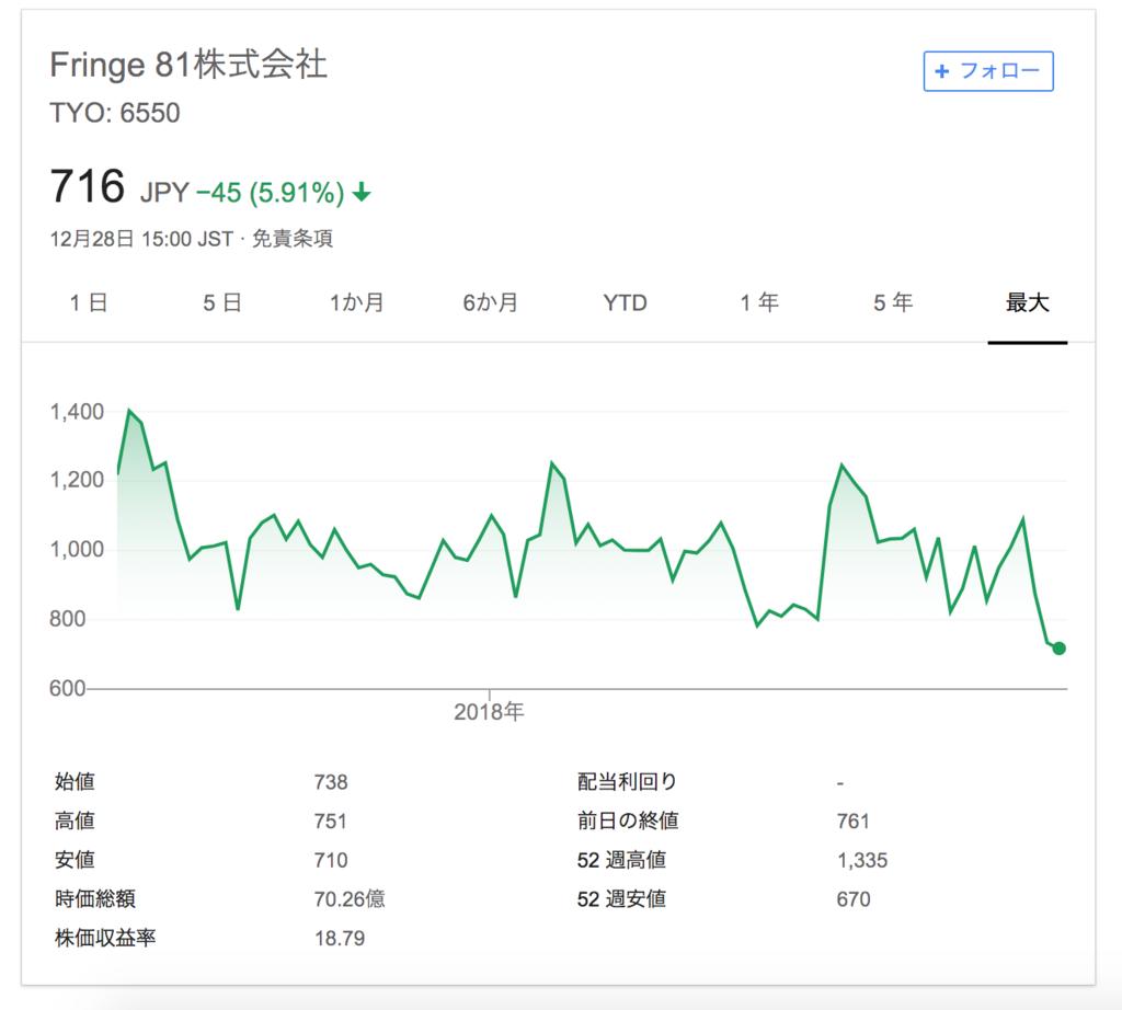 Fringe81の株価