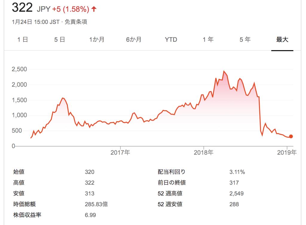 f:id:equityinvest:チャート推移