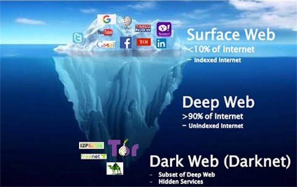 「ダークウェブ」の画像検索結果