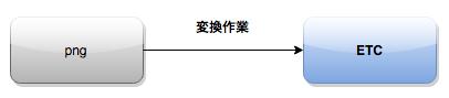 f:id:esakun:20150801004325p:plain
