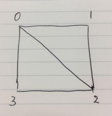 C#でDirectX11 四角形の描画_0