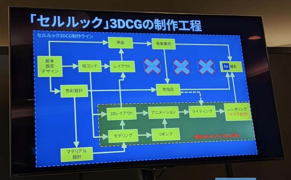 cedec2019 Unityミニセッション気になった事まとめ_6