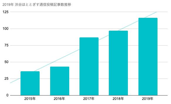 渋谷ほととぎす通信2019年成果物まとめ_0
