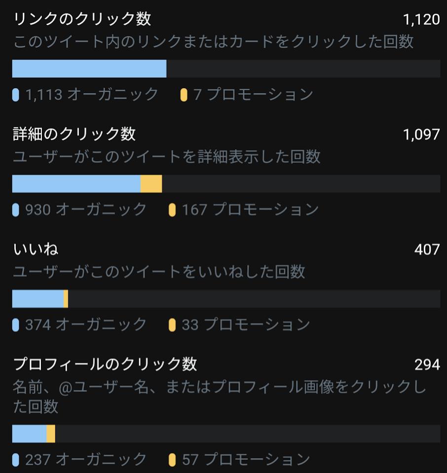 5000円のTwitter広告費を普通に回収した話_3
