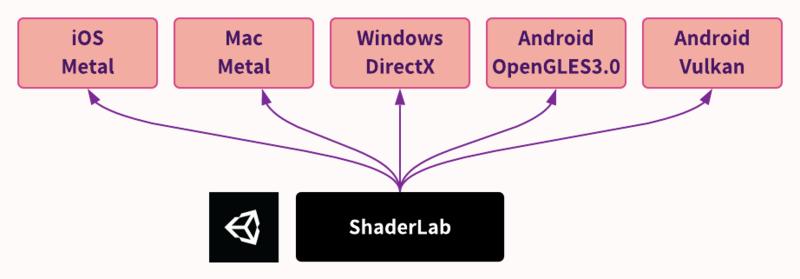 【超基礎】なぜUnityは1つのシェーダーで複数環境対応できるのか?_0