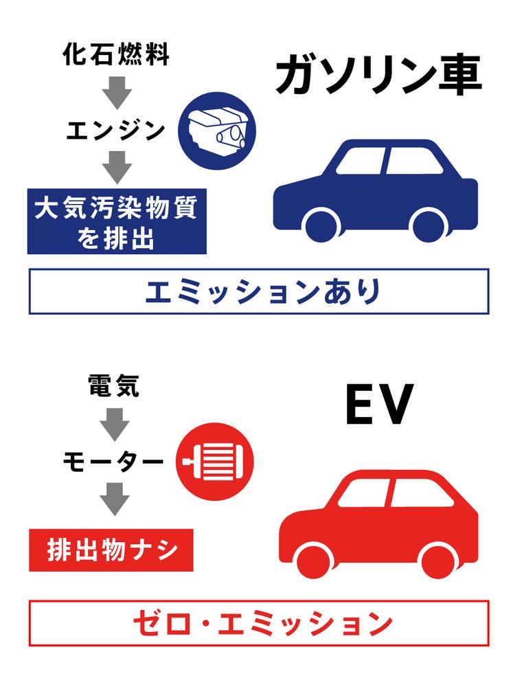 ガソリン車とEVの違い