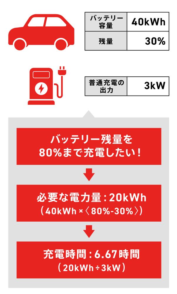 電気自動車の普通充電の計算式の例