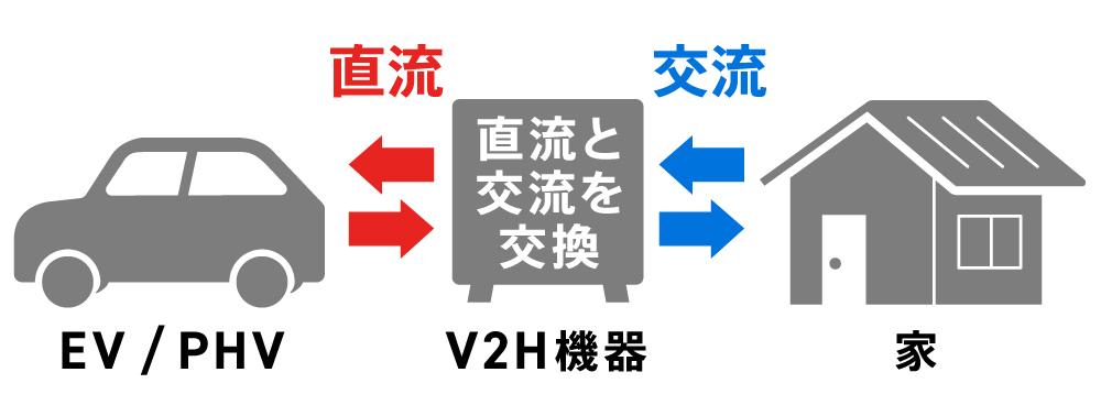 〈図〉V2Hによる電気の変換