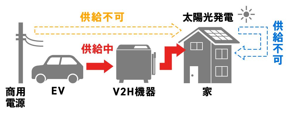 〈図〉非系統連系のイメージ(EVから家に給電する場合)