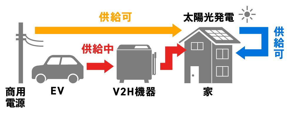 〈図〉系統連系のイメージ