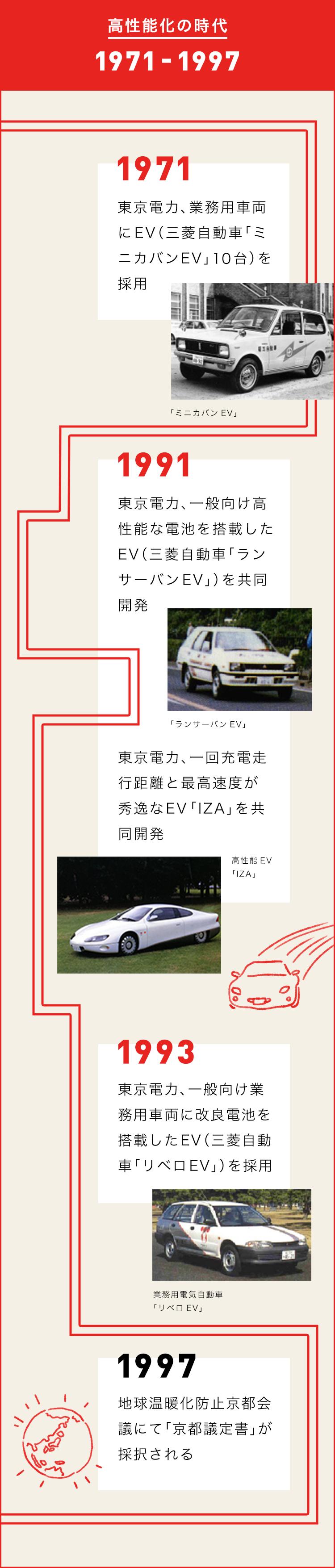 電気自動車(EV)の歴史
