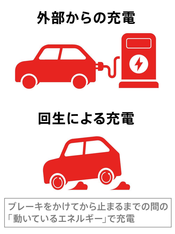 外部からの充電と回生による充電