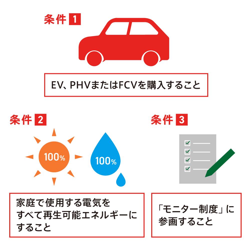V2Hの導入(購入・設置)で費用の補助を受けるために必要な条件