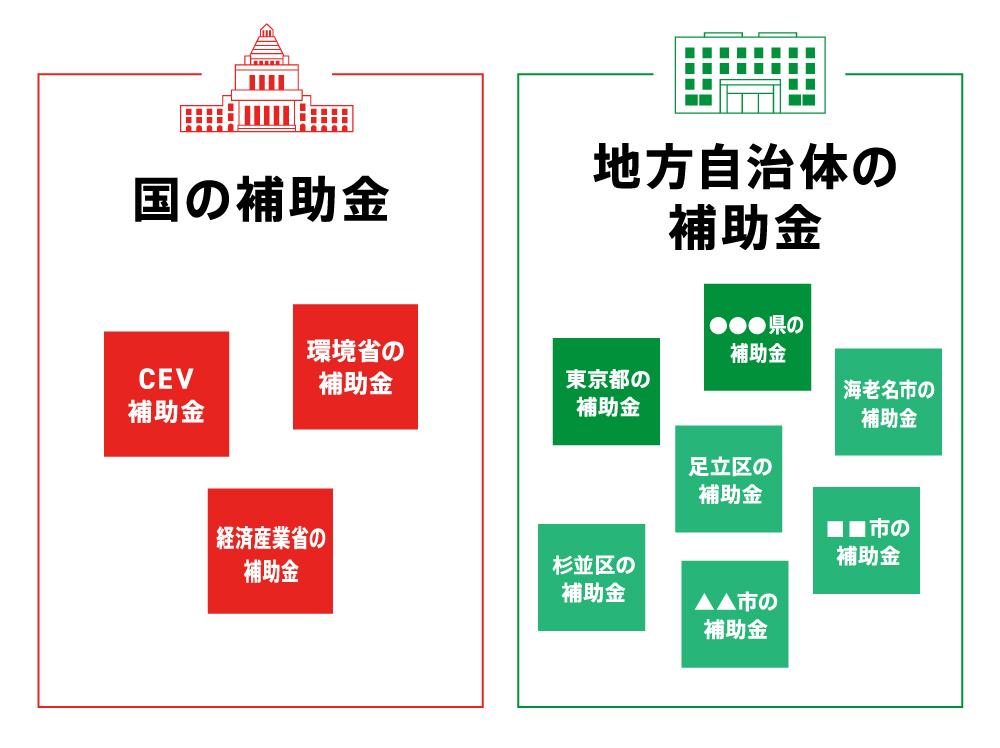EVの補助金の構造