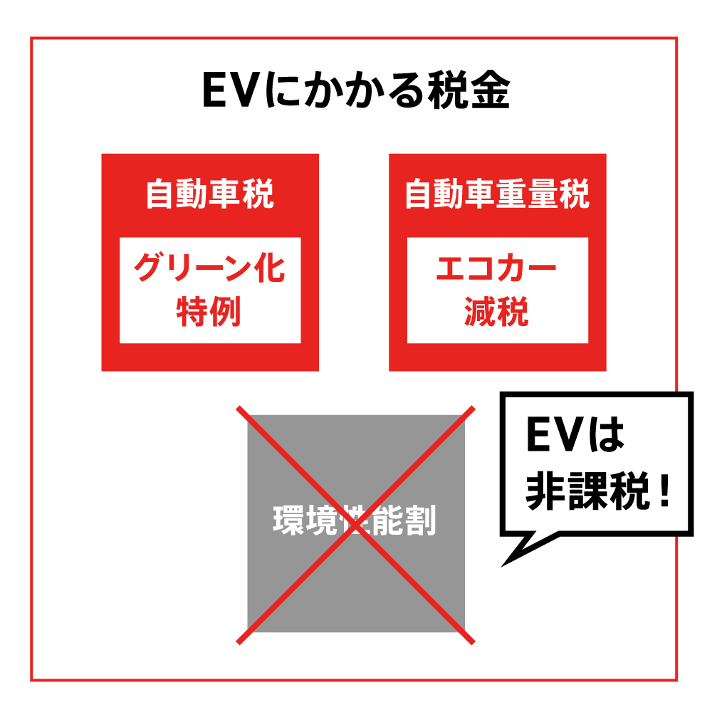 EVにかかる税金