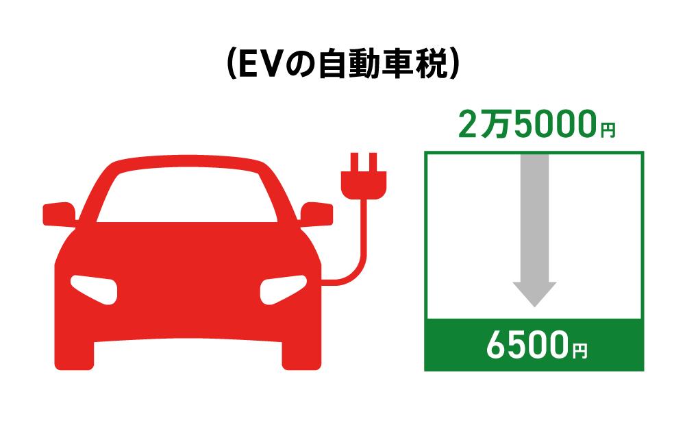 EVの自動車税