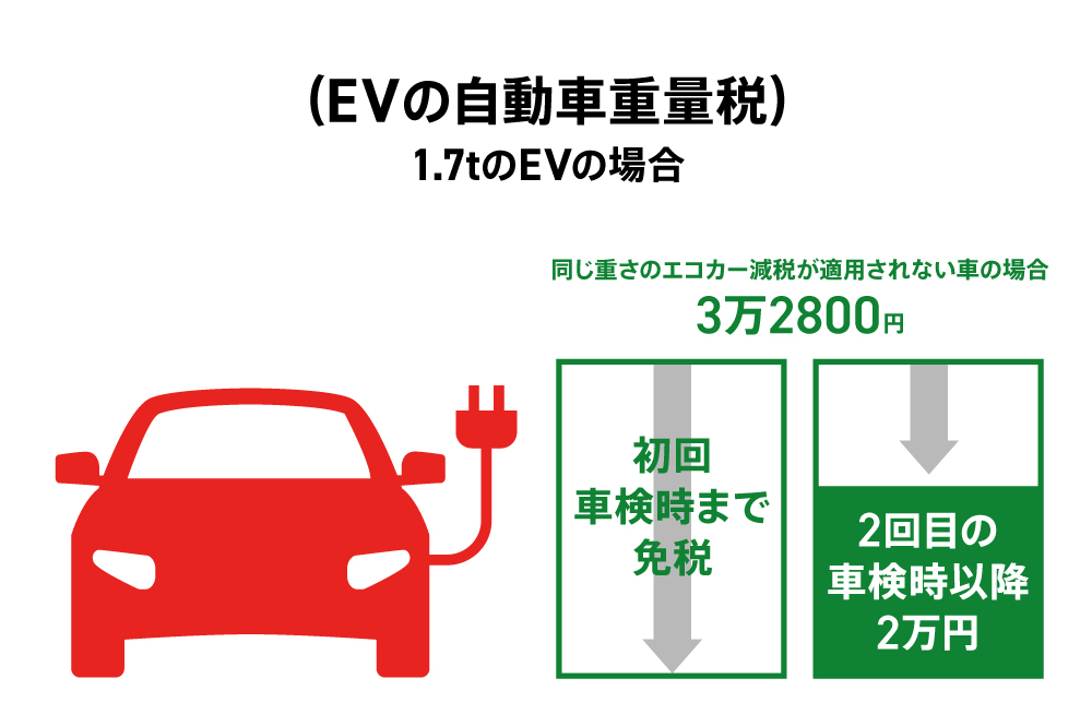 EVの自動車重量税
