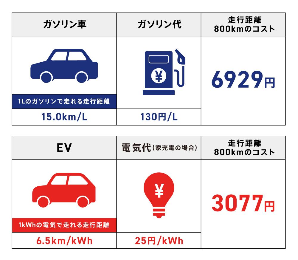 EVとガソリン車のコスト比較の図