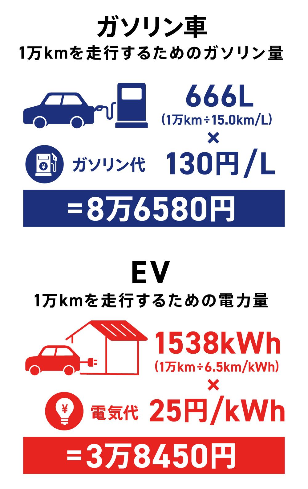 1万kmを走行した場合のコストの比較