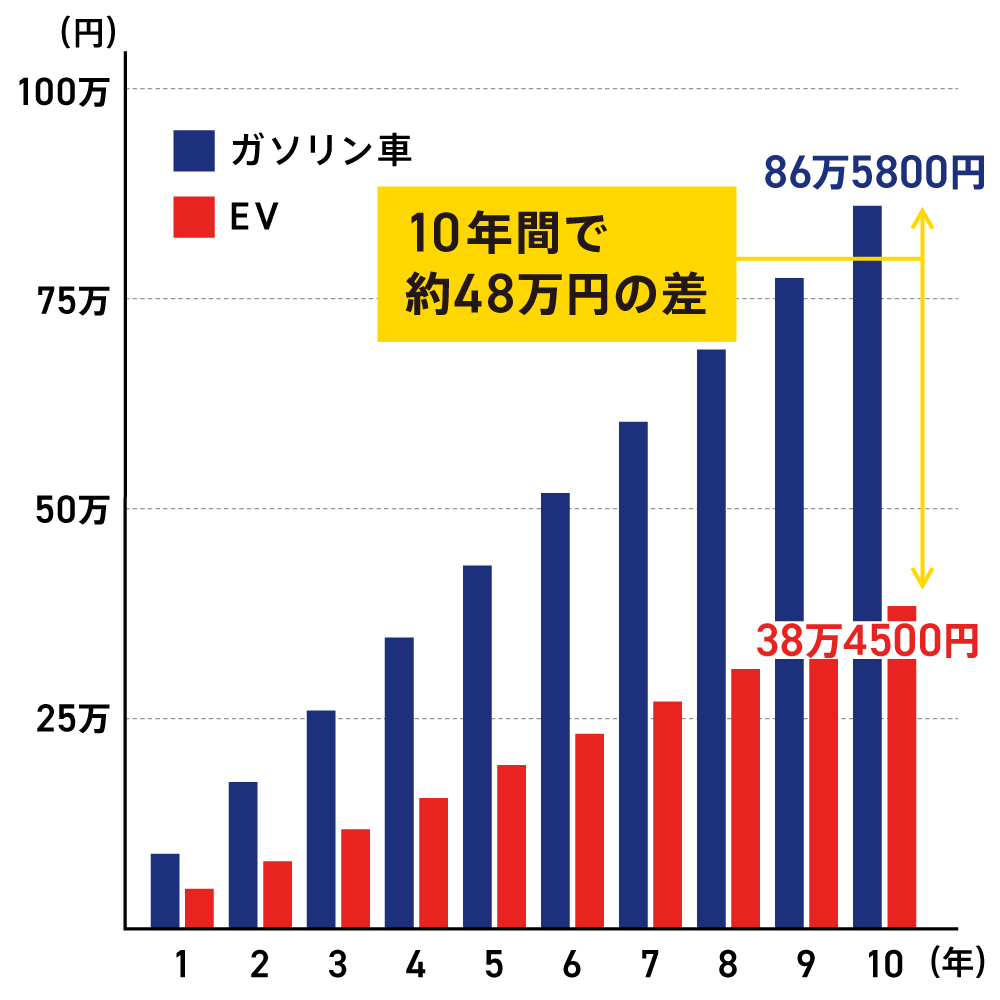 年間1万km×10年間走ったときのコスト比較