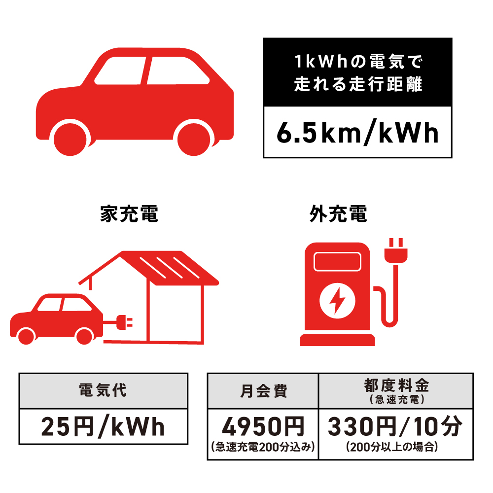 EVの走行性能・電気代単価