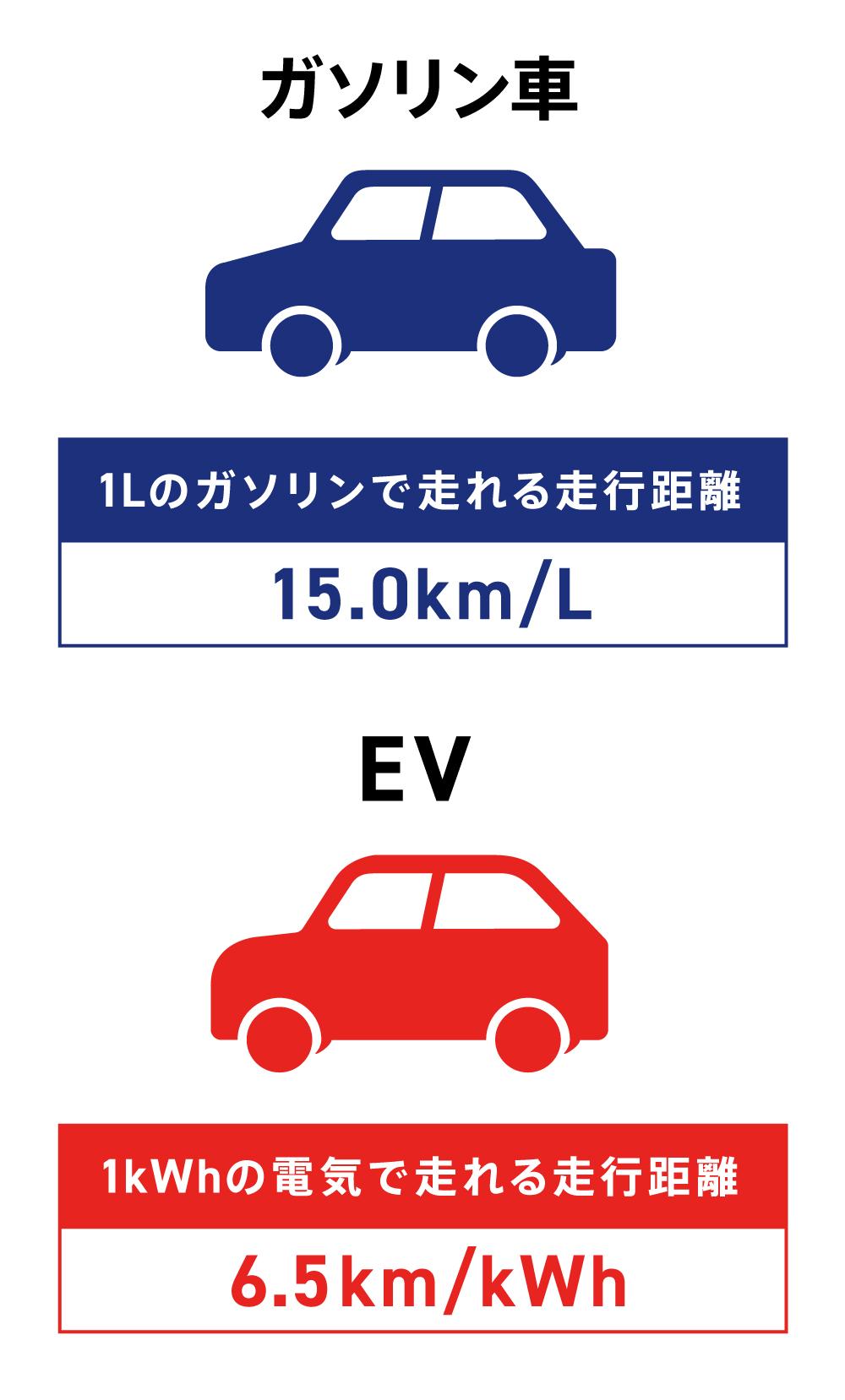 ガソリン車とEVの走行距離性能