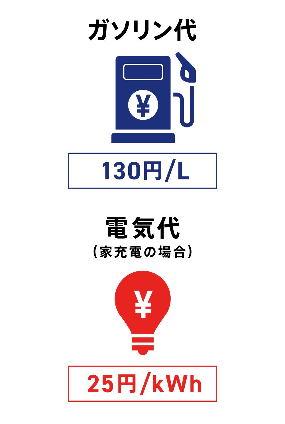 ガソリン代と電気代の価格例