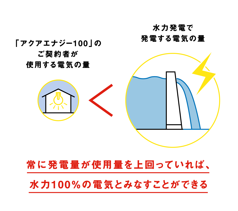 「アクアエナジー100」の仕組み