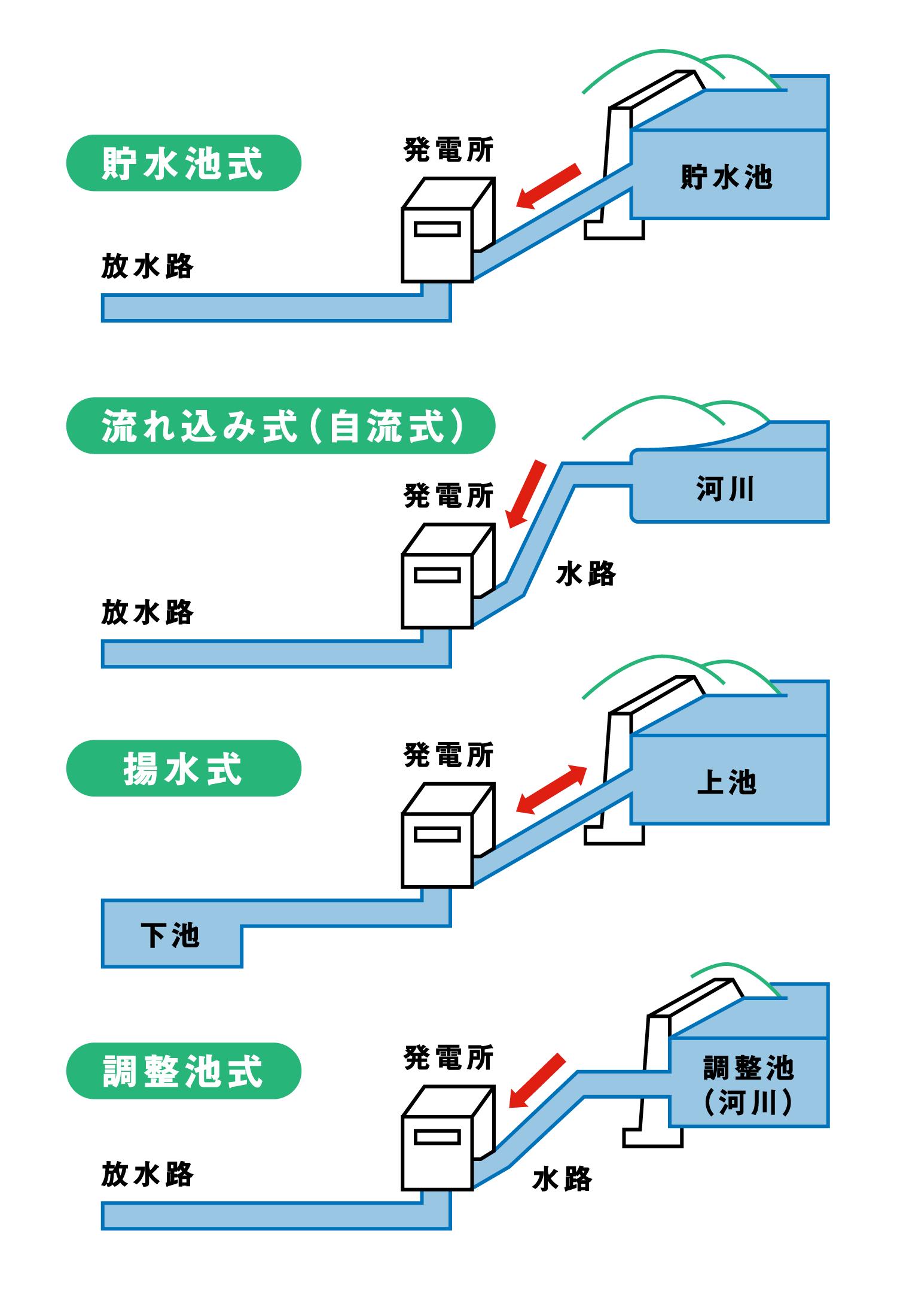 水力発電の4つの仕組み